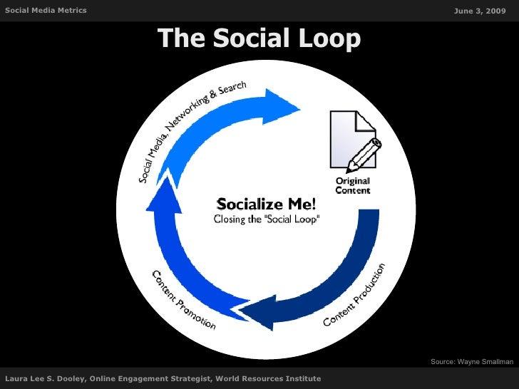 Social Media Metrics: Free tools to help you measure your success Slide 2