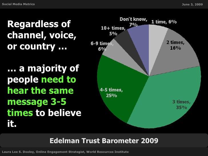 Social Media Metrics: Free tools to help you measure your success Slide 3