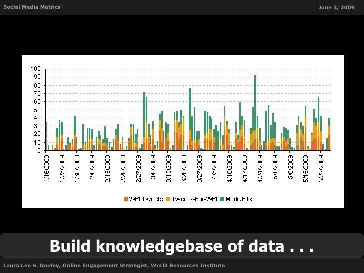 Social Media Metrics                                                           June 3, 2009                     Build know...
