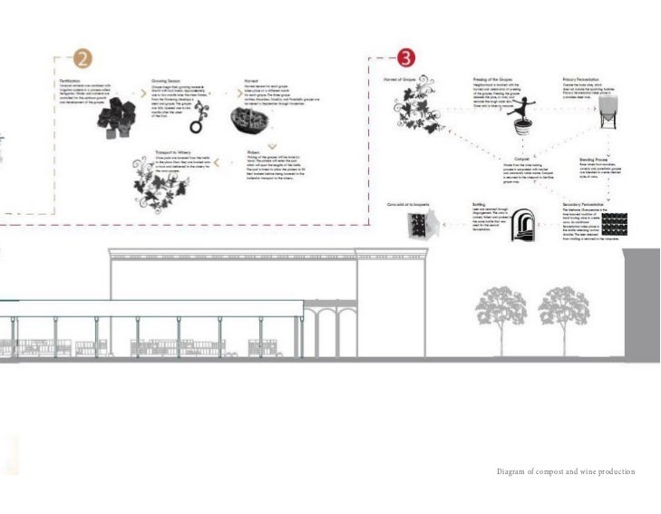 Laura lynn hutton portfolio diagram of compost and wine production 17 ccuart Gallery