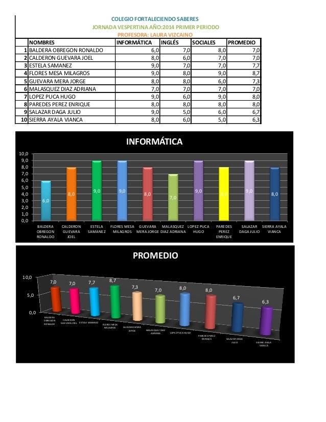NOMBRES INFORMÁTICA INGLÉS SOCIALES PROMEDIO 1 BALDERA OBREGON RONALDO 6,0 7,0 8,0 7,0 2 CALDERON GUEVARA JOEL 8,0 6,0 7,0...