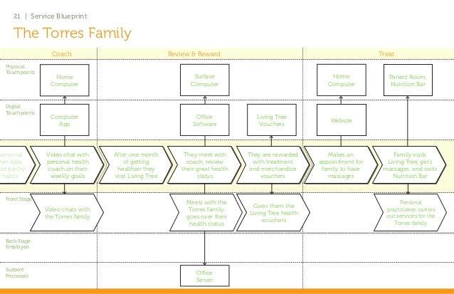 Living Tree Holistic Health Coaching