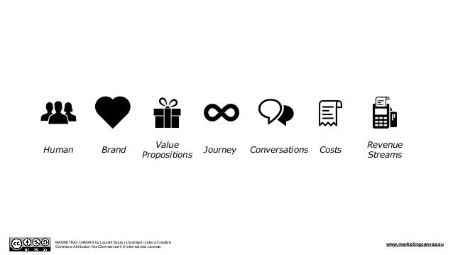 BrandHuman Value Propositions Journey Conversations Costs Revenue Streams MARKETING CANVAS by Laurent Bouty is licensed un...