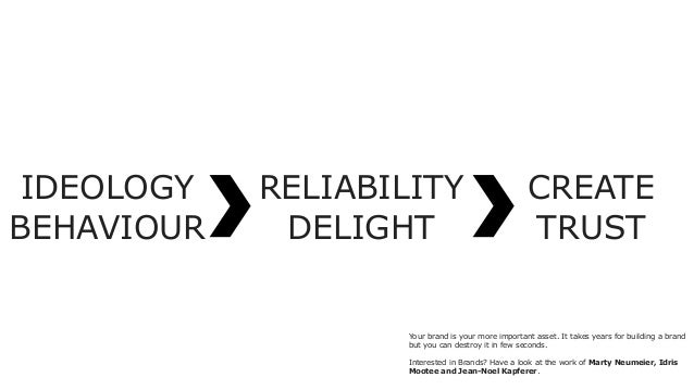IDEOLOGY BEHAVIOUR RELIABILITY DELIGHT CREATE TRUST Your brand is your more important asset. It takes years for building a...