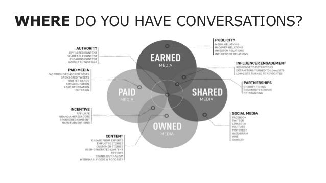 WHERE DO YOU HAVE CONVERSATIONS?