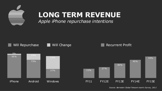 LONG TERM REVENUE Apple iPhone repurchase intentions 25 0,5 75 1 iPhone Android Windows 53% 25% 5% 37% 75% 95% Will Repurc...