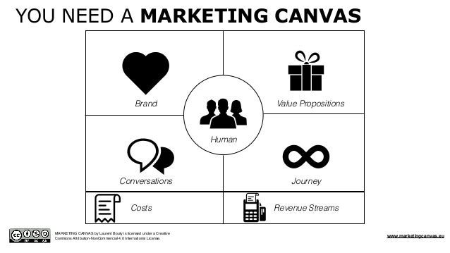 MARKETING CANVAS by Laurent Bouty is licensed under a Creative Commons Attribution-NonCommercial 4.0 International License...