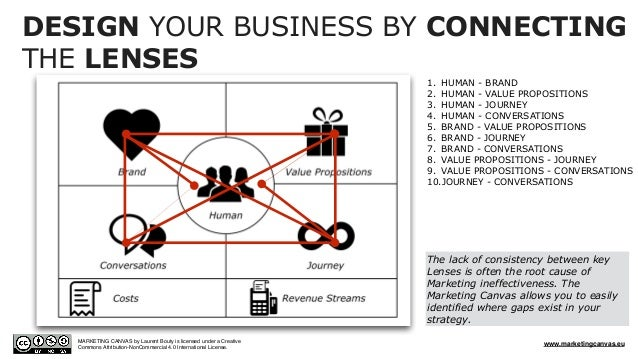 DESIGN YOUR BUSINESS BY CONNECTING THE LENSES 1. HUMAN - BRAND 2. HUMAN - VALUE PROPOSITIONS 3. HUMAN - JOURNEY 4. HUMAN -...