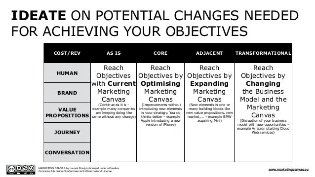 COST/REV AS IS CORE ADJACENT TRANSFORMATIONAL HUMAN Reach Objectives with Current Marketing Canvas (Continue as it is - ex...