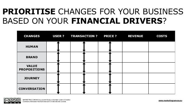 CHANGES USER ? TRANSACTION ? PRICE ? REVENUE COSTS HUMAN BRAND VALUE PROPOSITIONS JOURNEY CONVERSATION PRIORITISE CHANGES ...
