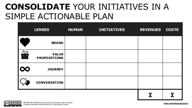 LENSES HUMAN INITIATIVES REVENUES COSTS BRAND VALUE PROPOSITIONS JOURNEY CONVERSATION ∑ ∑ CONSOLIDATE YOUR INITIATIVES IN ...