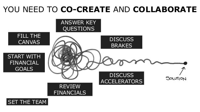 SET THE TEAM FILL THE CANVAS DISCUSS BRAKES DISCUSS ACCELERATORS ANSWER KEY QUESTIONS REVIEW FINANCIALS YOU NEED TO CO-CRE...