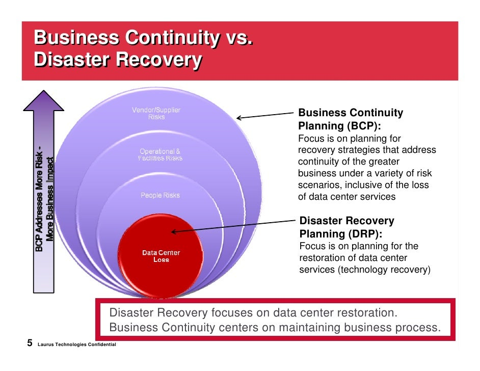 It-Centric Disaster Recovery & Business Continuity