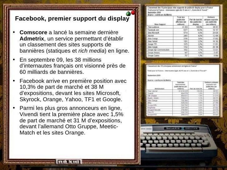 Facebook, premier support du display <ul><li>Comscore  a lancé la semaine dernière  Admetrix , un service permettant d'éta...