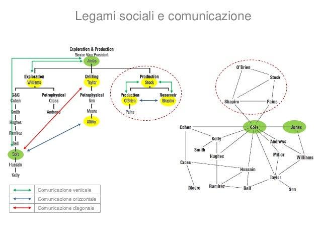 Doc 1 Doc 2 Doc 3 Doc 4Gianni Mario Elena Gina Dall'Enterprise Graph alla rete sociale