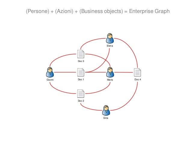 Gianni Mario Elena Gina Dall'Enterprise Graph alla rete sociale