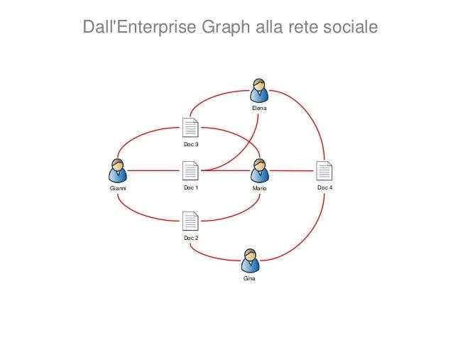 Gianni Mario Elena Gina 3 2 1 1 1 Dall'Enterprise Graph alla rete sociale