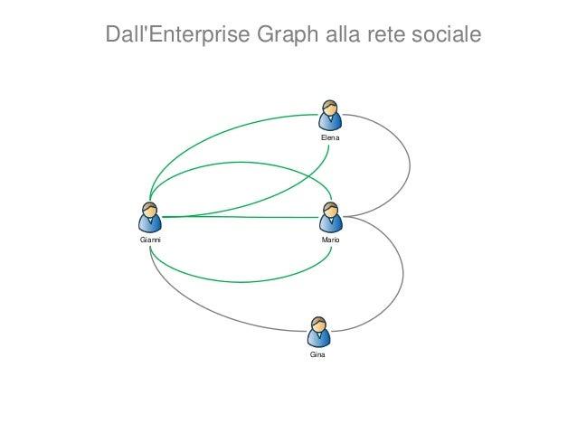 """ Eigenvector: la misura di quanto un dato nodo è vicino ai nodi con più connessioni (con maggiore """"degree centrality).  ..."""