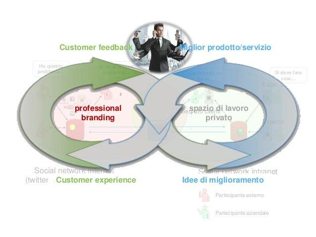 Due tipi di branding… PERSONAL PROFESSIONAL Mi presento come individuo Mi presento per le mie capacità professionali Perch...