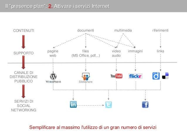  Presentare sul blog gli aggiornamenti degli altri servizi  Pubblicare dal blog sui social network in modo automatico  ...