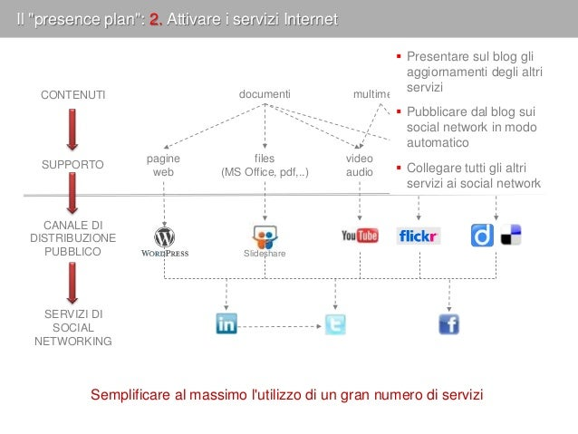 """Il """"presence plan"""": 2. Attivare i servizi Internet pagine web linksfiles (MS Office, pdf,..) video audio immagini document..."""