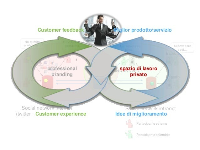 Alvaro Busetti alvaro.busetti@gmail.com http://it.linkedin.com/in/abusetti http://abusetti.wordpress.com/ http://twitter.c...