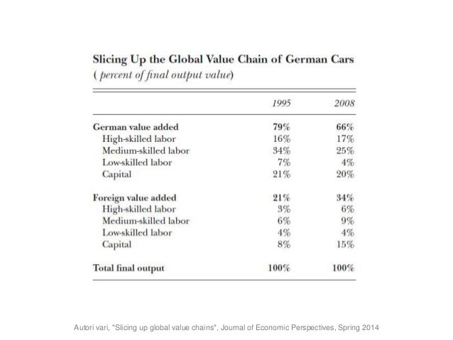 """Autori vari, """"Slicing up global value chains"""", Journal of Economic Perspectives, Spring 2014"""