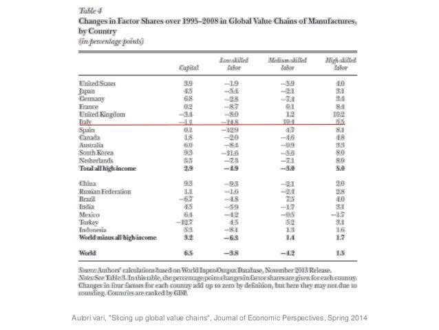 """Smart Working: perché… considerazioni """"strategiche"""" • Il 60% dei lavori negli USA comporta attività non di routine (+40% r..."""