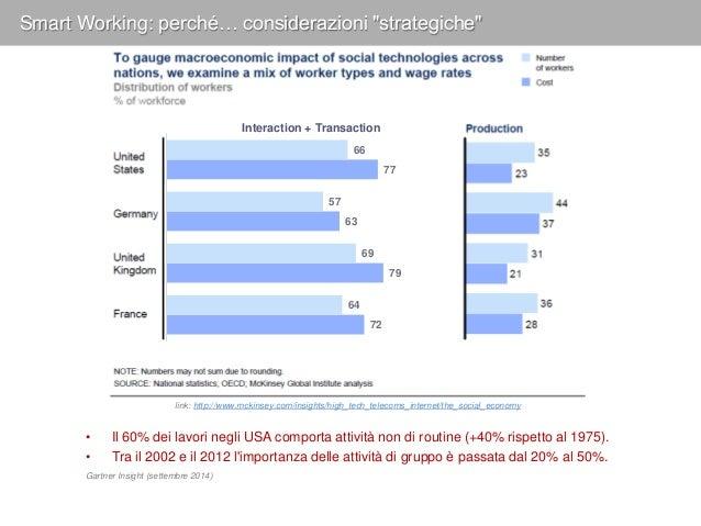 "Smart Working: perché… considerazioni ""strategiche"" 1955 2010 Indice di complessità (requisiti aziendali) 6 X Global scale..."