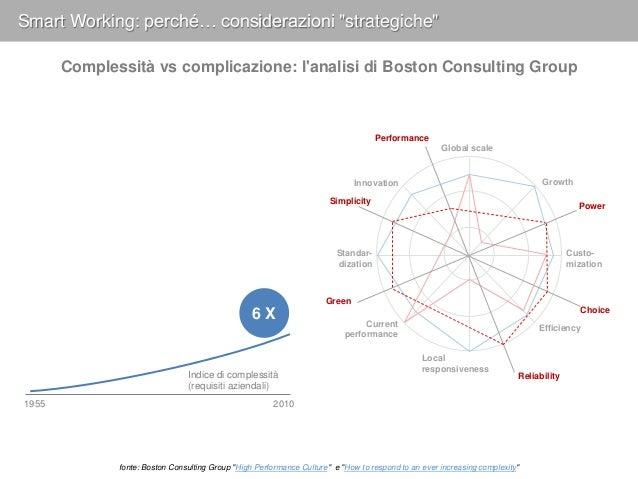 Dalla complessità alla complicazione: BCG Complicatedness Index Complicatedness Components Complicatedness in organization...