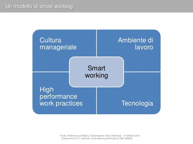 Cultura manageriale Ambiente di lavoro High performance work practices Tecnologia Smart working Un modello di smart workin...