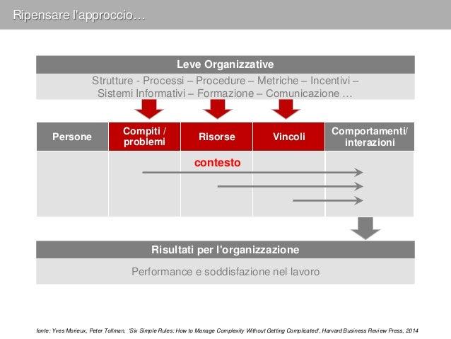 Ripensare l'approccio… Mindsets Feelings Values… Behaviors Context • e.g., trust The assumed theory • e.g., cooperation Mi...