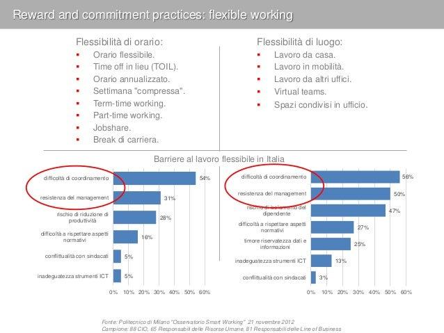 Fonte: WorldAtWork Survey on Workplace Flexibility 2013