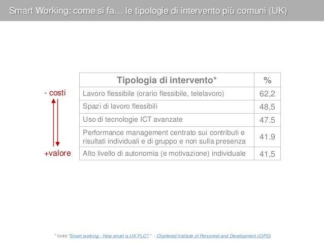 Smart Working: come si fa… le tipologie di intervento più comuni (UK) Tipologia di intervento* % Lavoro flessibile (orario...