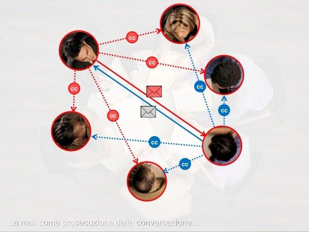 Stesso luogo Luoghi diversi Spazio Sincrono Tempo Asincrono I canali:  informazioni create e distribuite da tutti  bassa...