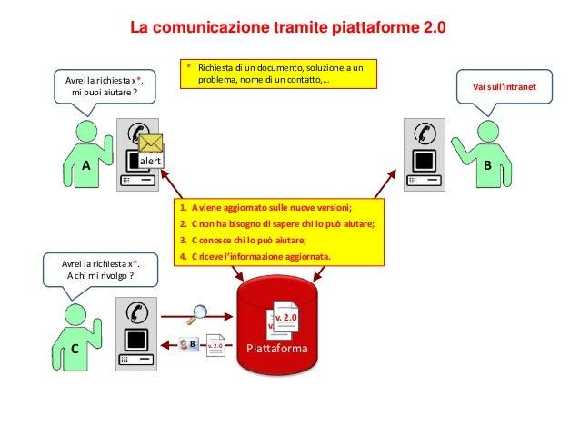 Piattaforma Enterprise 2.0 ACTIVITY STREAM  Seguire persone / contenuti  L'activity stream: il lettore decide cosa r...