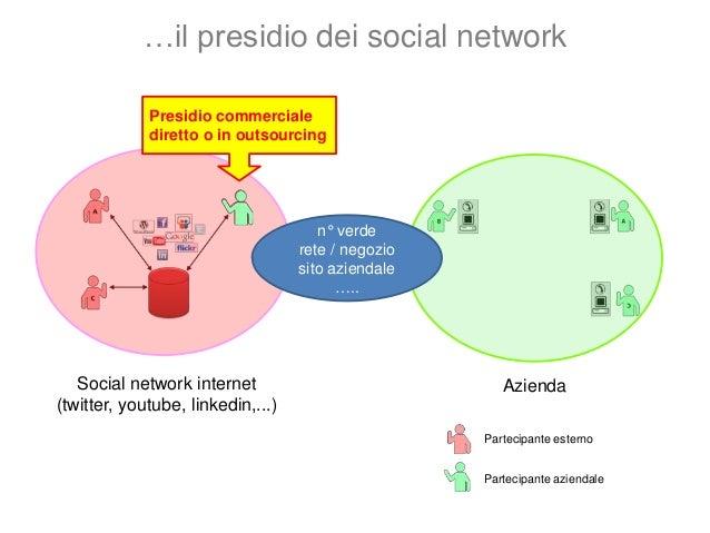 Social network internet (twitter, youtube, linkedin,...) Social network intranet Servizio clienti Esperto Esperto Questo è...