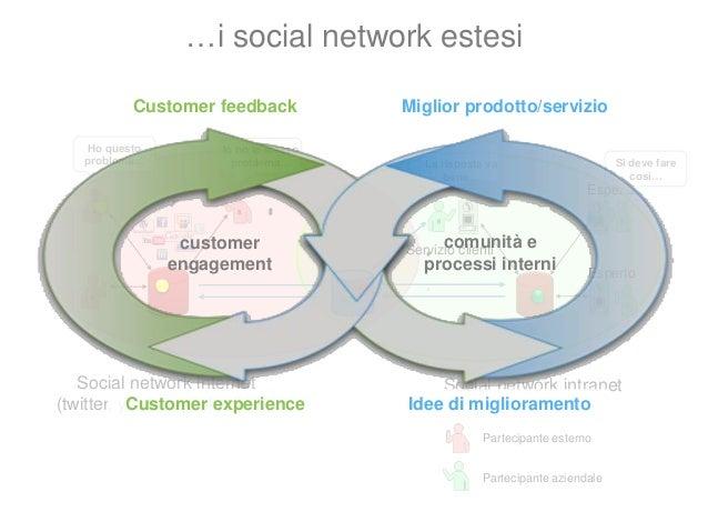 Le origini dei social network Jacob L. Moreno (1889-1974)