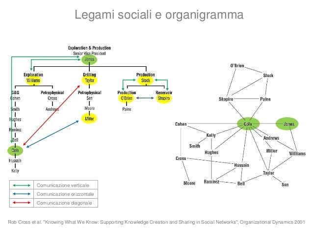 Comunicazione verticale Comunicazione orizzontale Comunicazione diagonale Processi Comunicazione Struttura Sociale (rete) ...