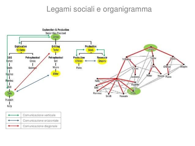 Comunicazione verticale Comunicazione orizzontale Comunicazione diagonale Legami sociali e comunicazione