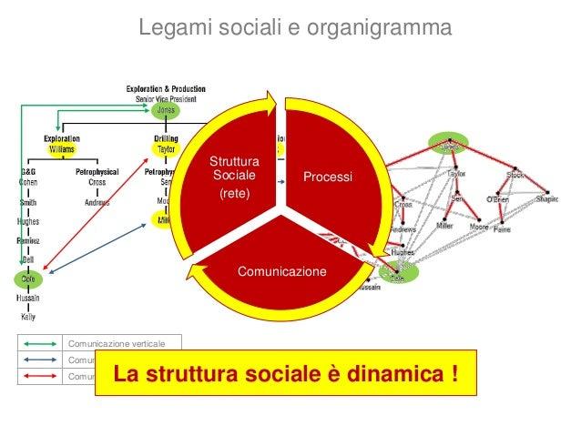 Doc 1 Doc 2 Doc 3 Doc 4Gianni Mario Elena Gina (Persone) + (Azioni) + (Business objects) = Enterprise Graph