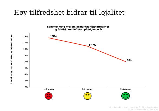 Kilde: Kontaktpunktundersøkelsen Q1 2014 Kundesenter S2000: Aktive kunder 30.april 2015 15% 13% 8% 0% 2% 4% 6% 8% 10% 12% ...
