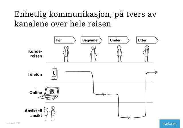 Enhetlig kommunikasjon, på tvers av kanalene over hele reisen Livework © 2015 32 Før Begynne Under Etter Kunde- reisen Tel...