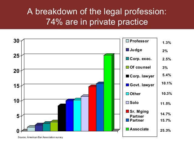 Law Firm Salaries and Law Firm Growth and Legal Job Market