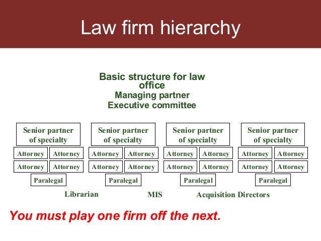 American Lawyer Hierarchy