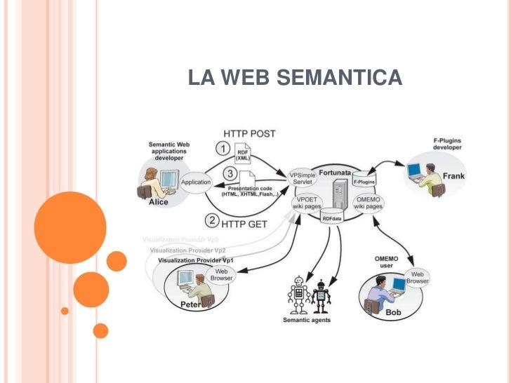 LA WEB SEMANTICA<br />
