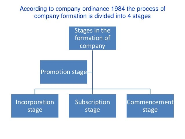 Formation of limited company