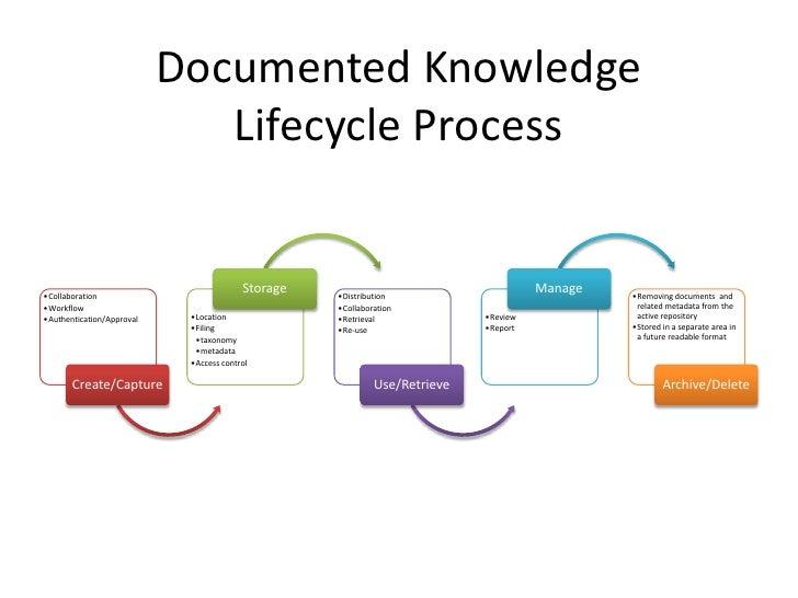 Knowledge Management Process Flow Chart: Law Firm Knowledge Management An Introductionrh:slideshare.net,Chart