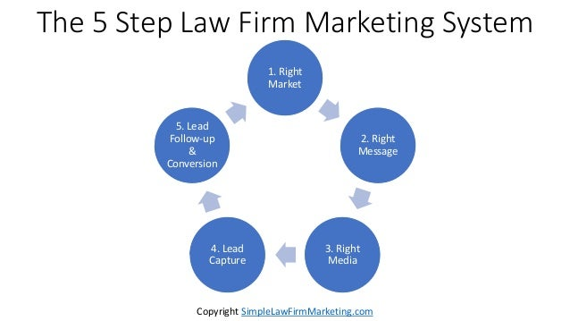 The 5 Step Law Firm Marketing System 1. Right Market 2. Right Message 3. Right Media 4. Lead Capture 5. Lead Follow-up & C...
