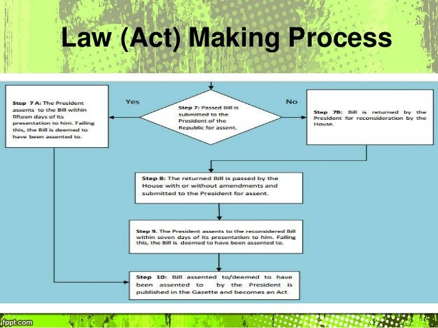 law making process essay Free coursework on advantages and disadvantages of delegated legislation from essay  the main criticism of delegated legislation is that it takes law making away.